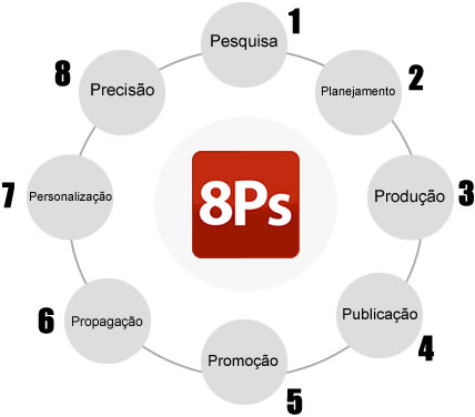 metodologia-8-ps-do-marketing-digital-por-conrado-adolpho